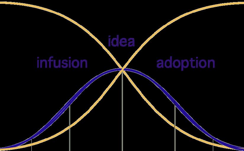 infusion idea adoption